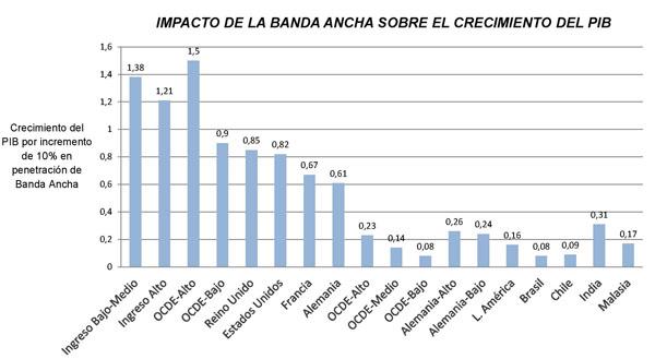 Gráfico de Previsión de crecimiento de la demanda del tráfico de banda ancha móvil en Europa