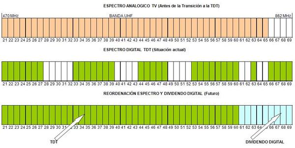 Situación espectro radioeléctrico y dividendo digital
