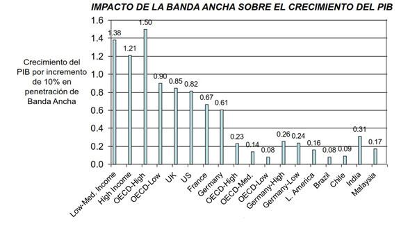 Gráfico de Contribución al crecimiento del PIB