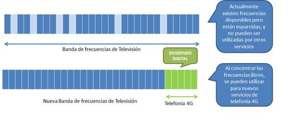 Banda de frecuencias de televisión